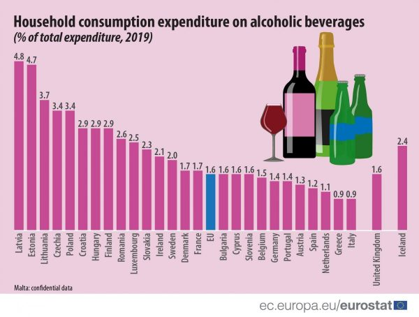 Household Expenditure On Alcohol