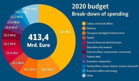 Bundestag Buget