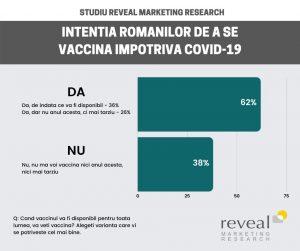 Intentia Romanilor De Vaccinare Impotriva Covid 19