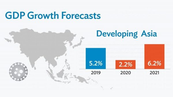 Asia Growth