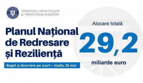 Pnrr 29,2 Mld Euro