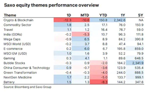 Saxo Equity Themes